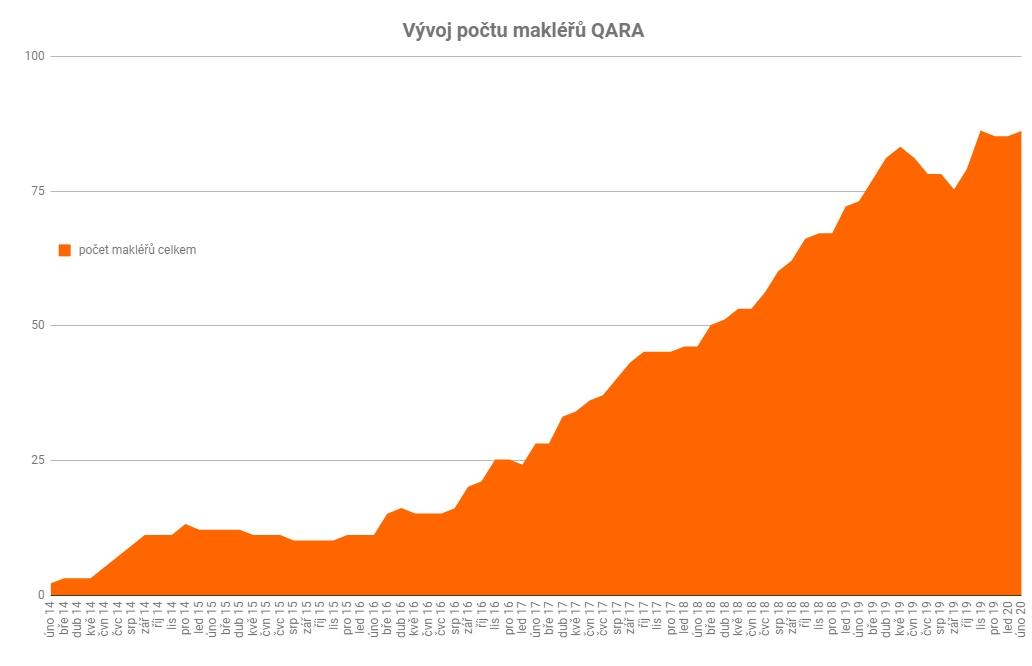 QARA vývoj počtu makléřů